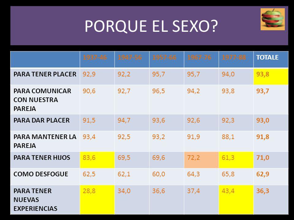 PORQUE EL SEXO 1937-46 1947-56 1957-66 1967-76 1977-88 TOTALE