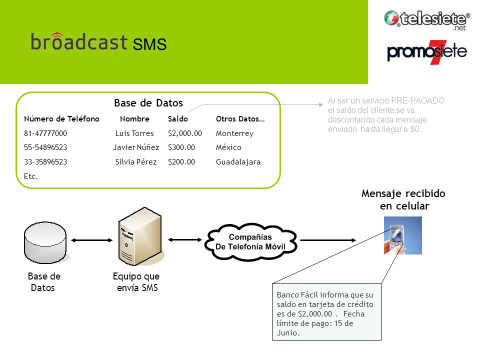 SMS Base de Datos Mensaje recibido en celular Base de Datos