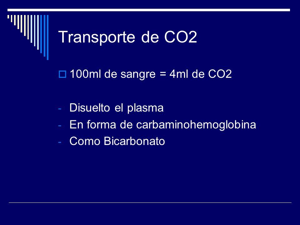 Transporte de CO2 100ml de sangre = 4ml de CO2 Disuelto el plasma