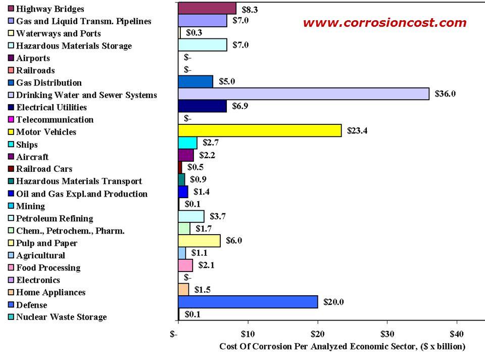 www.corrosioncost.com COSTO DE LA CORROSIÓN. La corrosión cuesta 300,000 millones de dólares anuales a Estados Unidos.