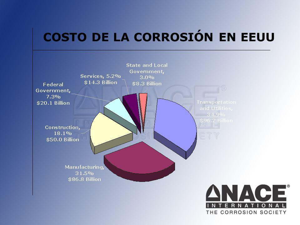 COSTO DE LA CORROSIÓN EN EEUU
