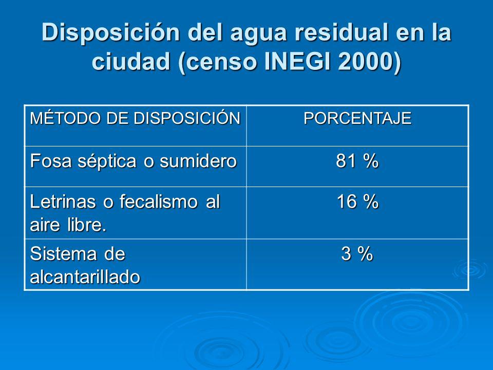 Disposición del agua residual en la ciudad (censo INEGI 2000)