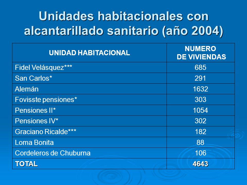 Unidades habitacionales con alcantarillado sanitario (año 2004)
