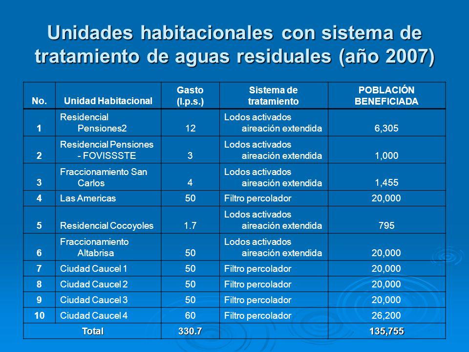Unidades habitacionales con sistema de tratamiento de aguas residuales (año 2007)