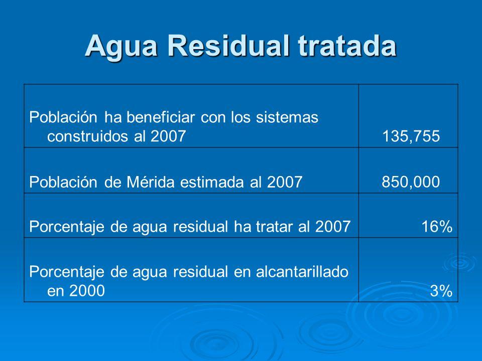 Agua Residual tratada Población ha beneficiar con los sistemas construidos al 2007. 135,755. Población de Mérida estimada al 2007.