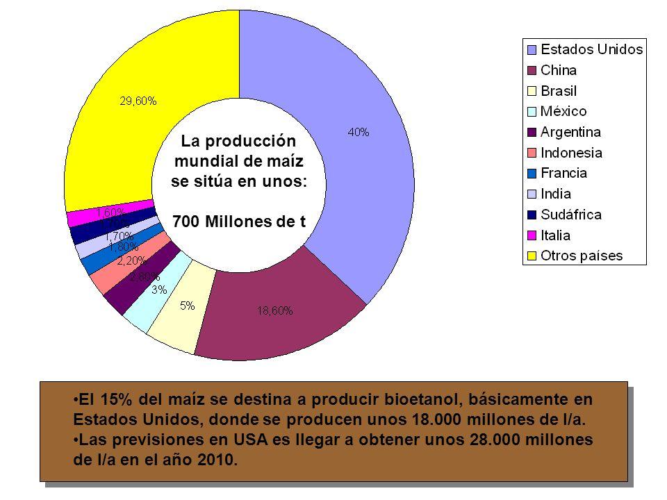 La producción mundial de maíz. se sitúa en unos: 700 Millones de t.