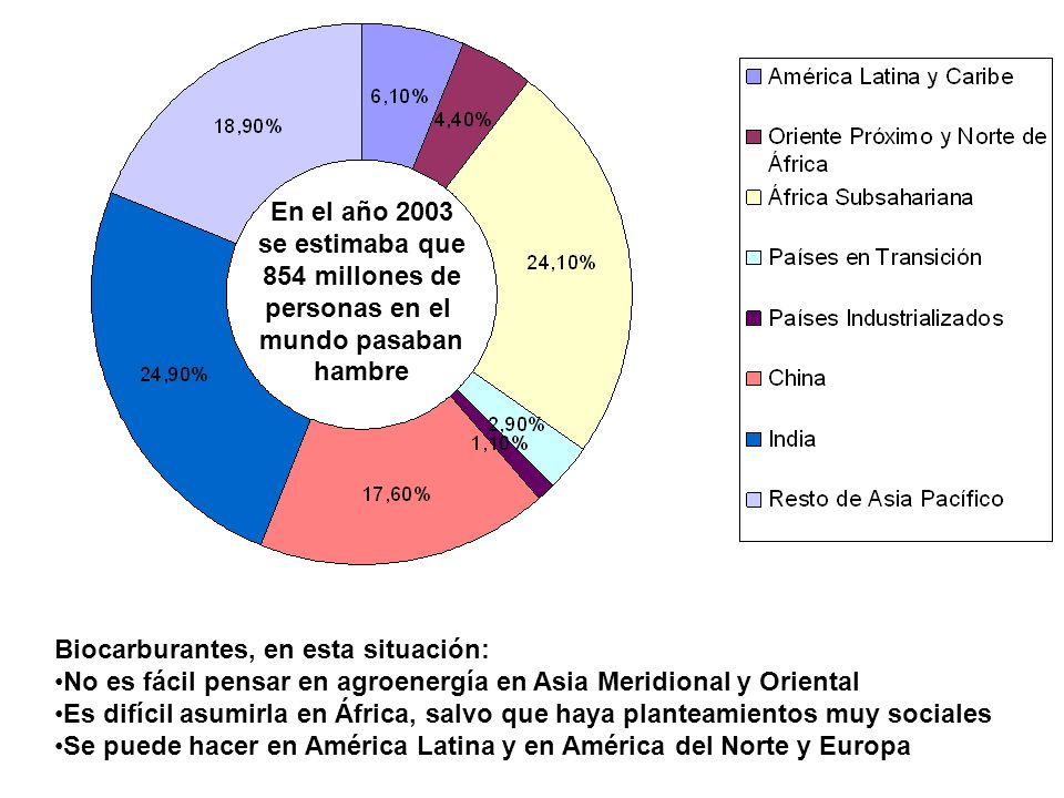 En el año 2003 se estimaba que. 854 millones de. personas en el. mundo pasaban. hambre. Biocarburantes, en esta situación: