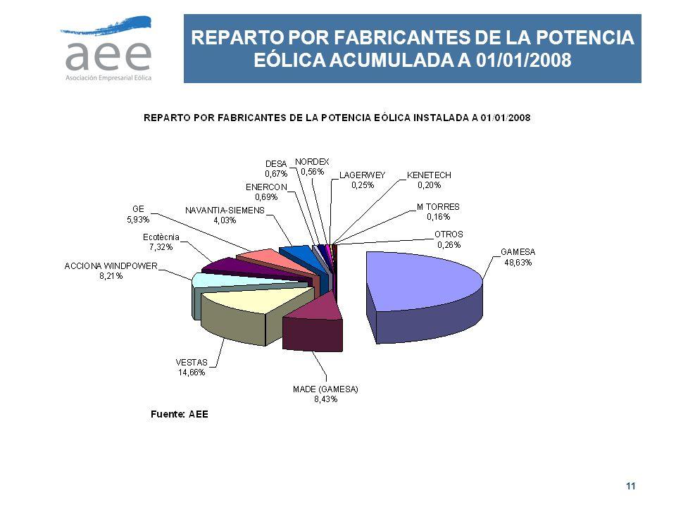 REPARTO POR FABRICANTES DE LA POTENCIA EÓLICA ACUMULADA A 01/01/2008
