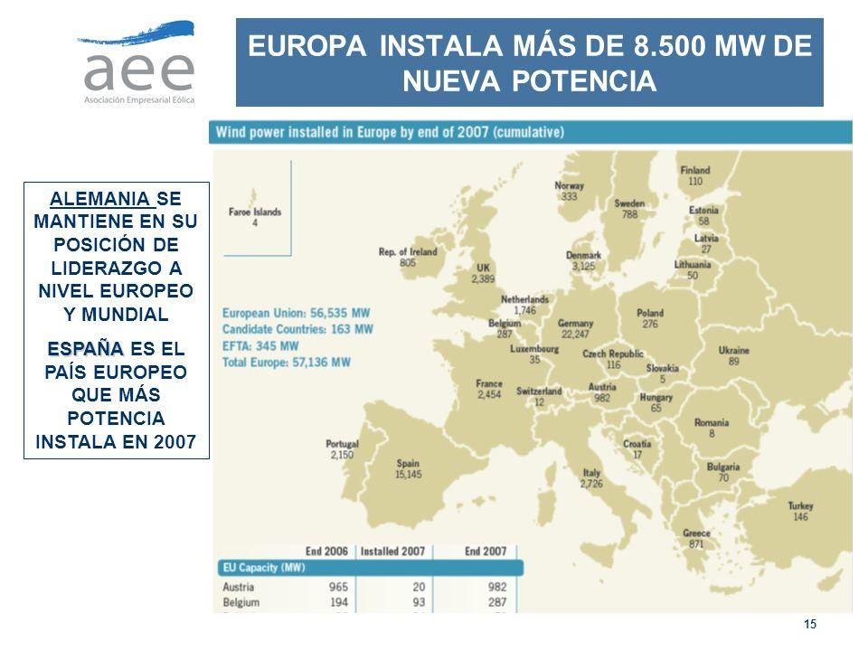 EUROPA INSTALA MÁS DE 8.500 MW DE NUEVA POTENCIA