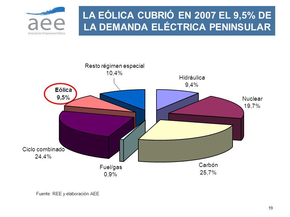 LA EÓLICA CUBRIÓ EN 2007 EL 9,5% DE LA DEMANDA ELÉCTRICA PENINSULAR