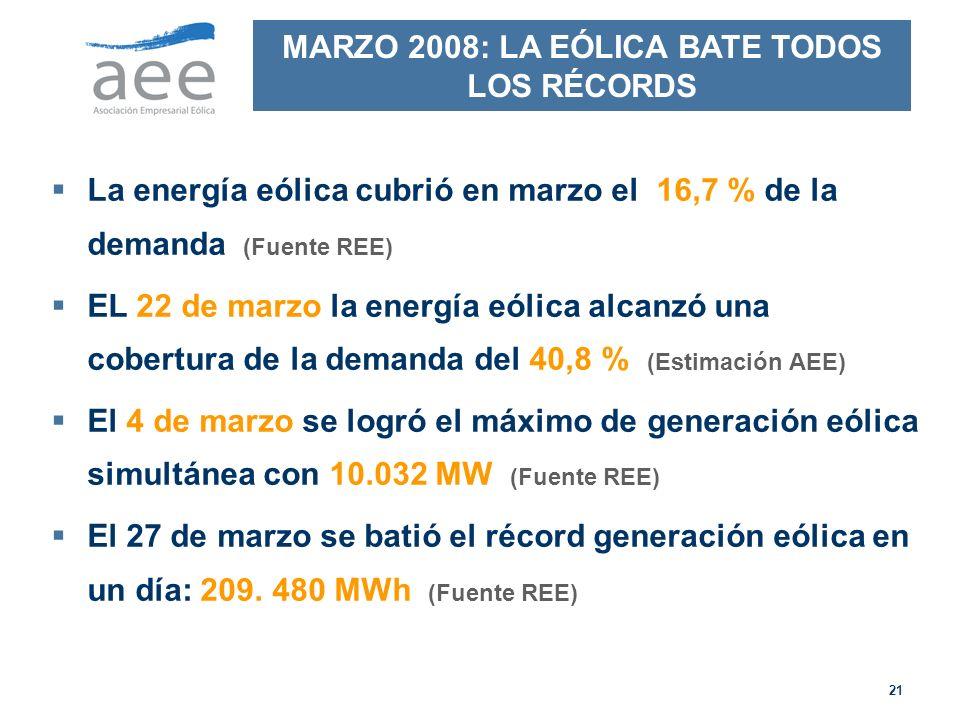 MARZO 2008: LA EÓLICA BATE TODOS LOS RÉCORDS