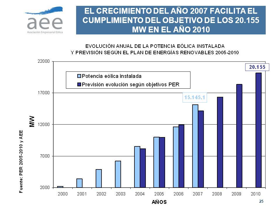 EL CRECIMIENTO DEL AÑO 2007 FACILITA EL CUMPLIMIENTO DEL OBJETIVO DE LOS 20.155 MW EN EL AÑO 2010