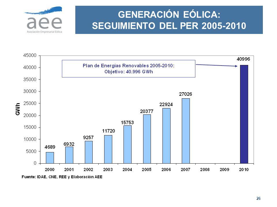 GENERACIÓN EÓLICA: SEGUIMIENTO DEL PER 2005-2010