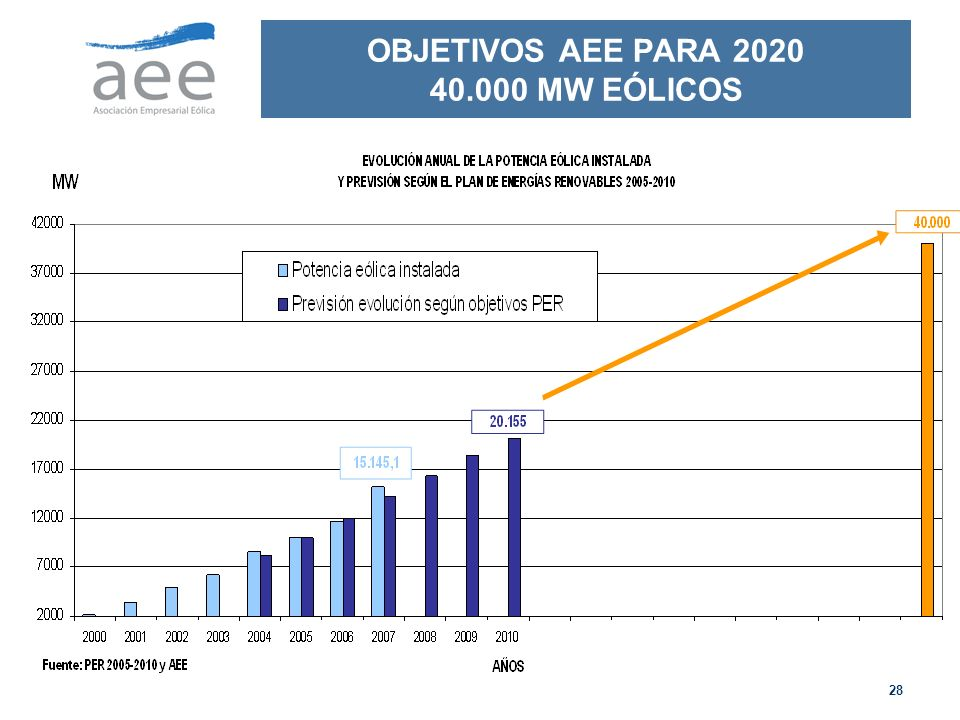 OBJETIVOS AEE PARA 2020 40.000 MW EÓLICOS