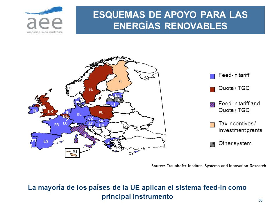 ESQUEMAS DE APOYO PARA LAS ENERGÍAS RENOVABLES