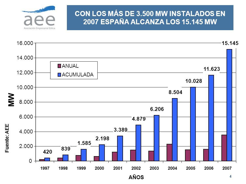 CON LOS MÁS DE 3. 500 MW INSTALADOS EN 2007 ESPAÑA ALCANZA LOS 15