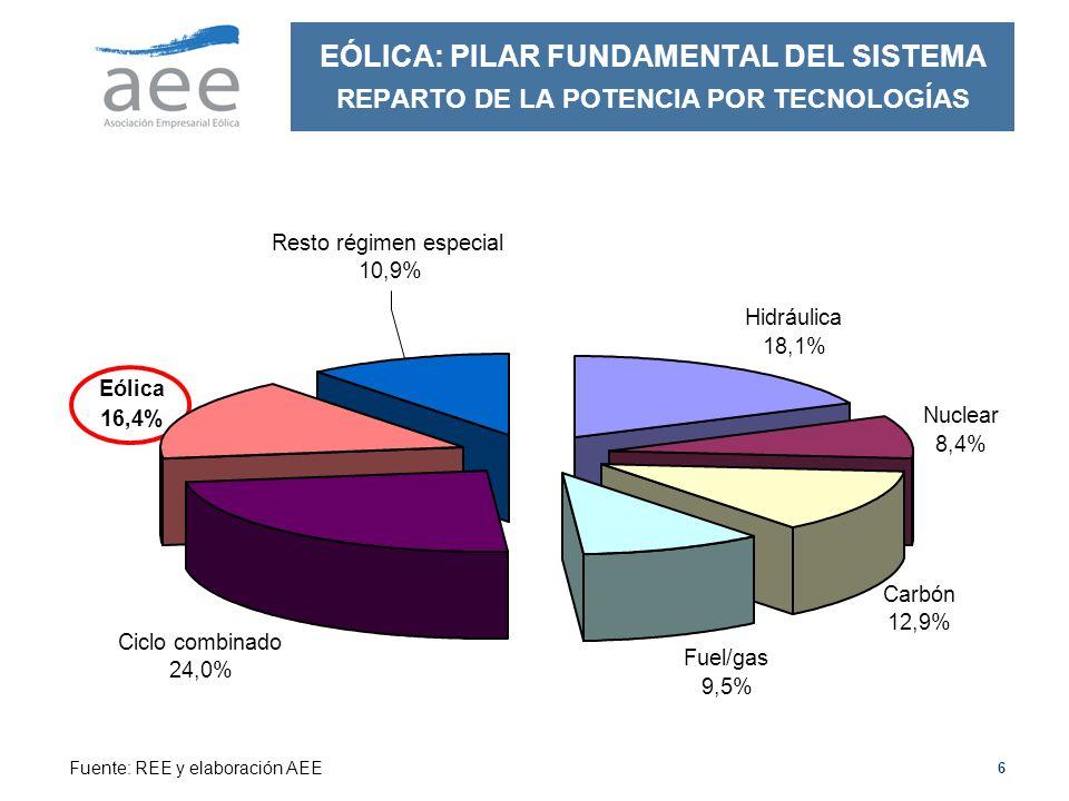 Eólica 16,4% Ciclo combinado. 24,0% Fuel/gas. 9,5% Carbón. 12,9% Nuclear. 8,4% Hidráulica.