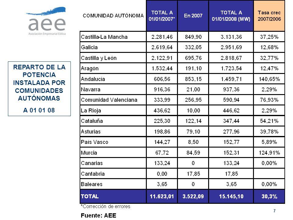 REPARTO DE LA POTENCIA INSTALADA POR COMUNIDADES AUTÓNOMAS