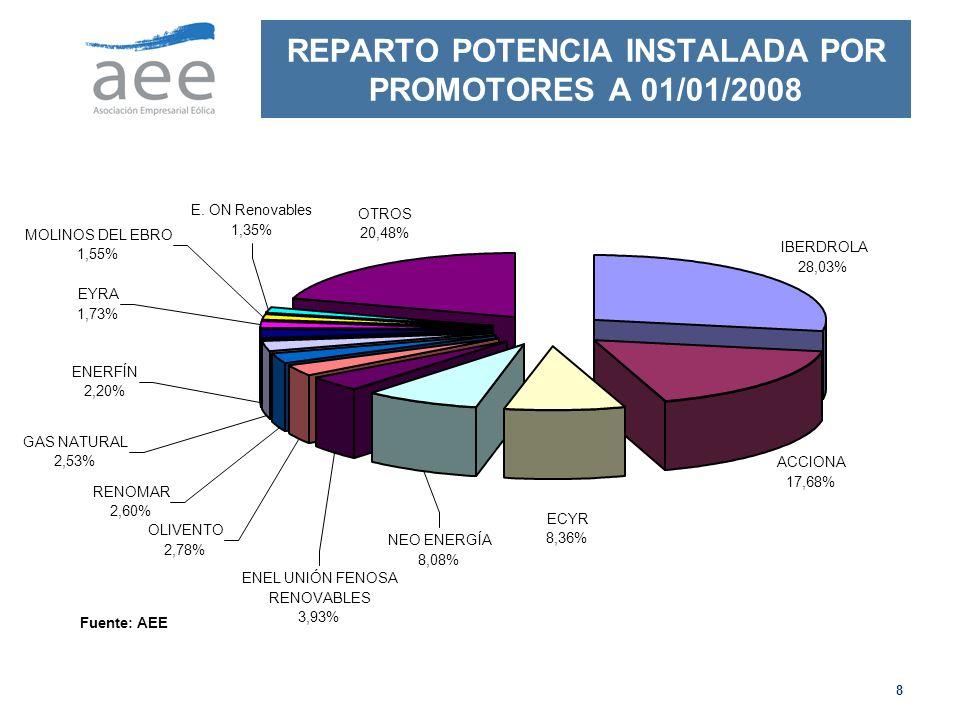 REPARTO POTENCIA INSTALADA POR PROMOTORES A 01/01/2008