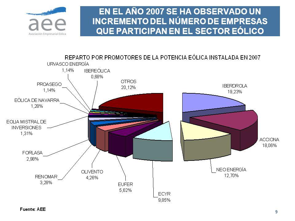 EN EL AÑO 2007 SE HA OBSERVADO UN INCREMENTO DEL NÚMERO DE EMPRESAS QUE PARTICIPAN EN EL SECTOR EÓLICO