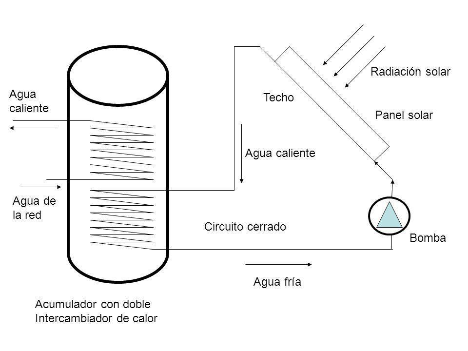 Radiación solar Agua. caliente. Techo. Panel solar. Agua caliente. Agua de. la red. Circuito cerrado.