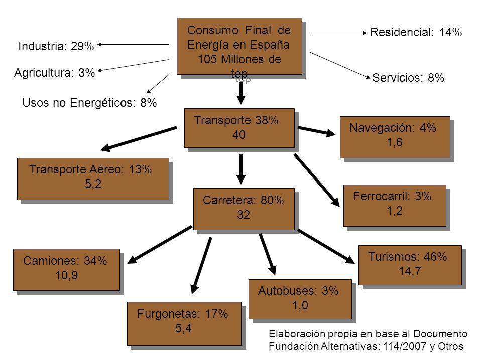 Consumo Final de Energía en España 105 Millones de tep