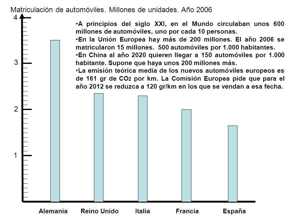 Matriculación de automóviles. Millones de unidades. Año 2006 4