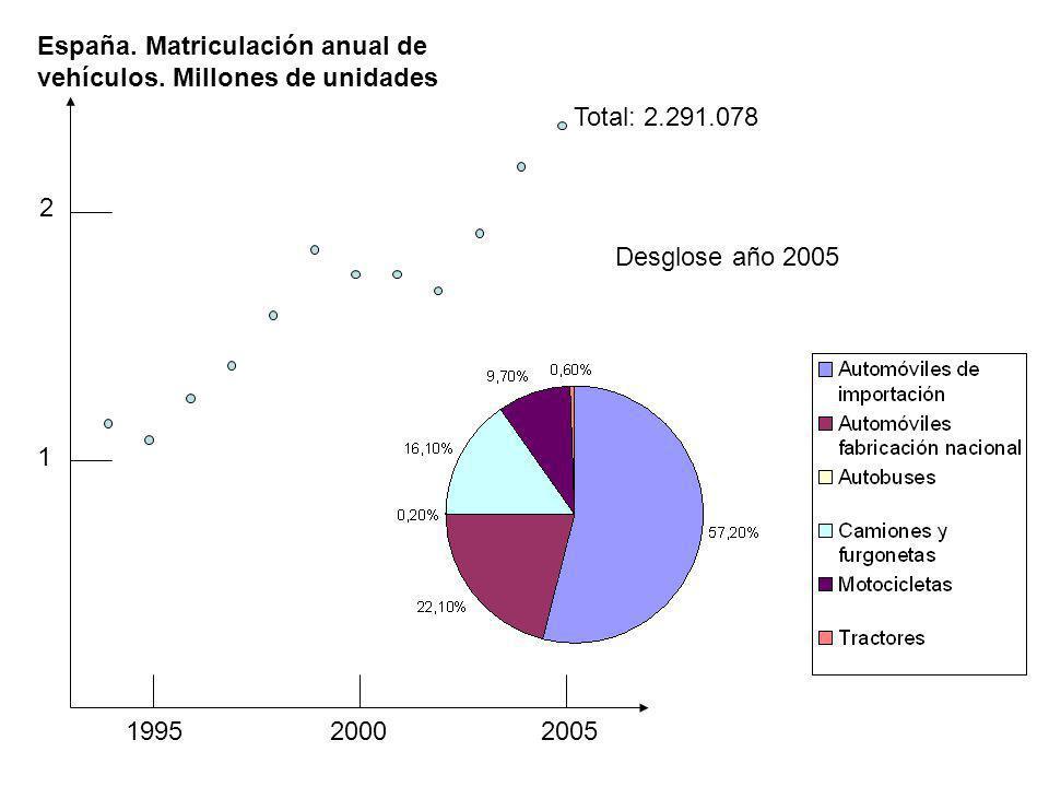 España. Matriculación anual de
