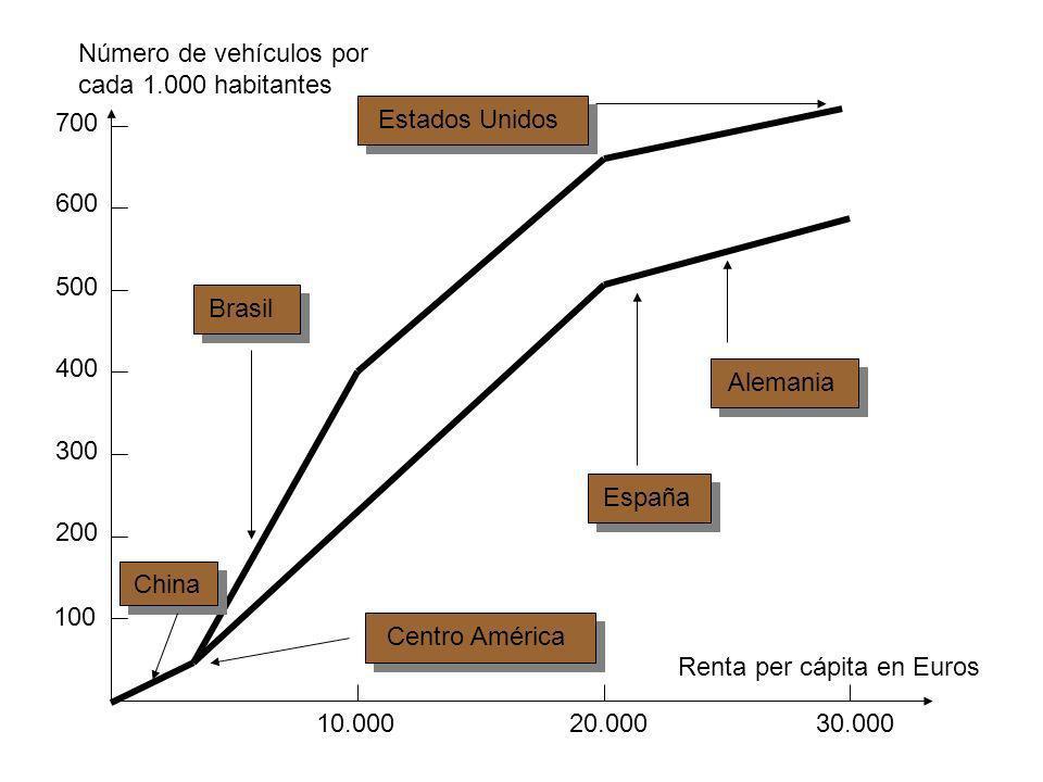 Número de vehículos por