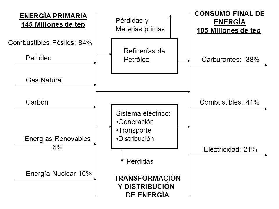 CONSUMO FINAL DE ENERGÍA. 105 Millones de tep. ENERGÍA PRIMARIA. 145 Millones de tep. Pérdidas y.