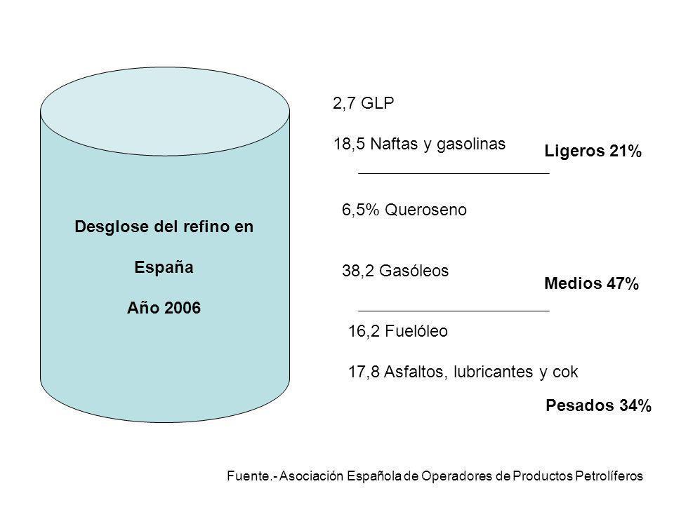 Desglose del refino en España Año 2006