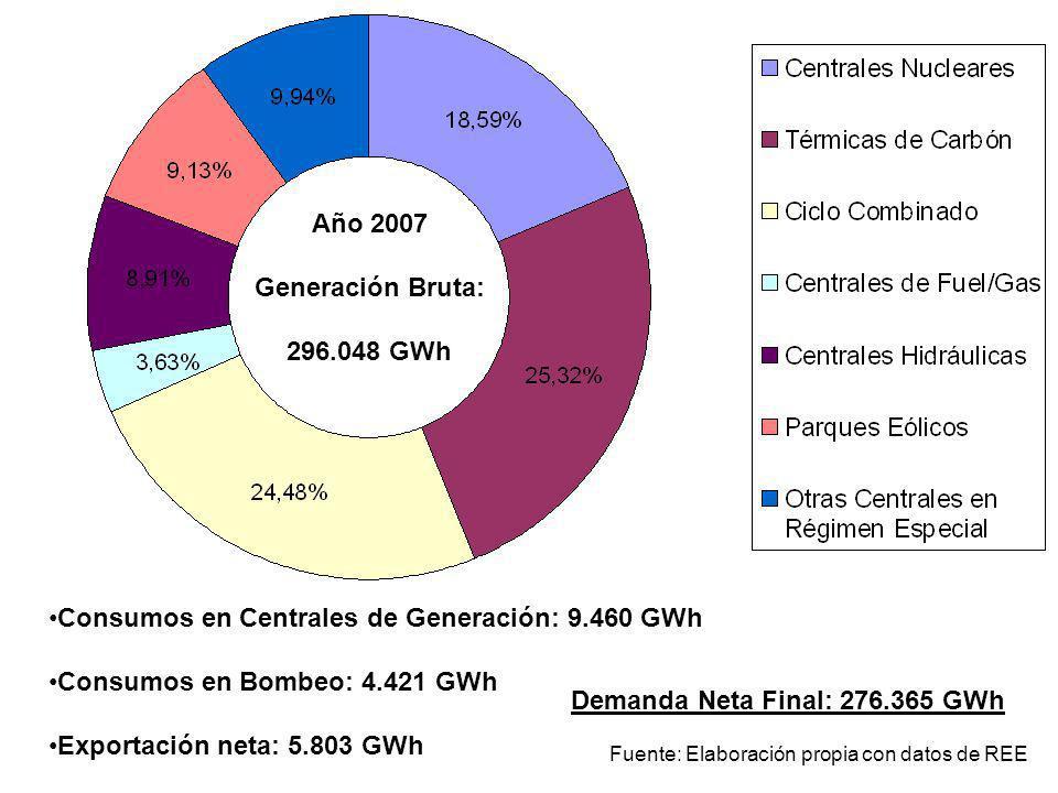 Año 2007 Generación Bruta: 296.048 GWh