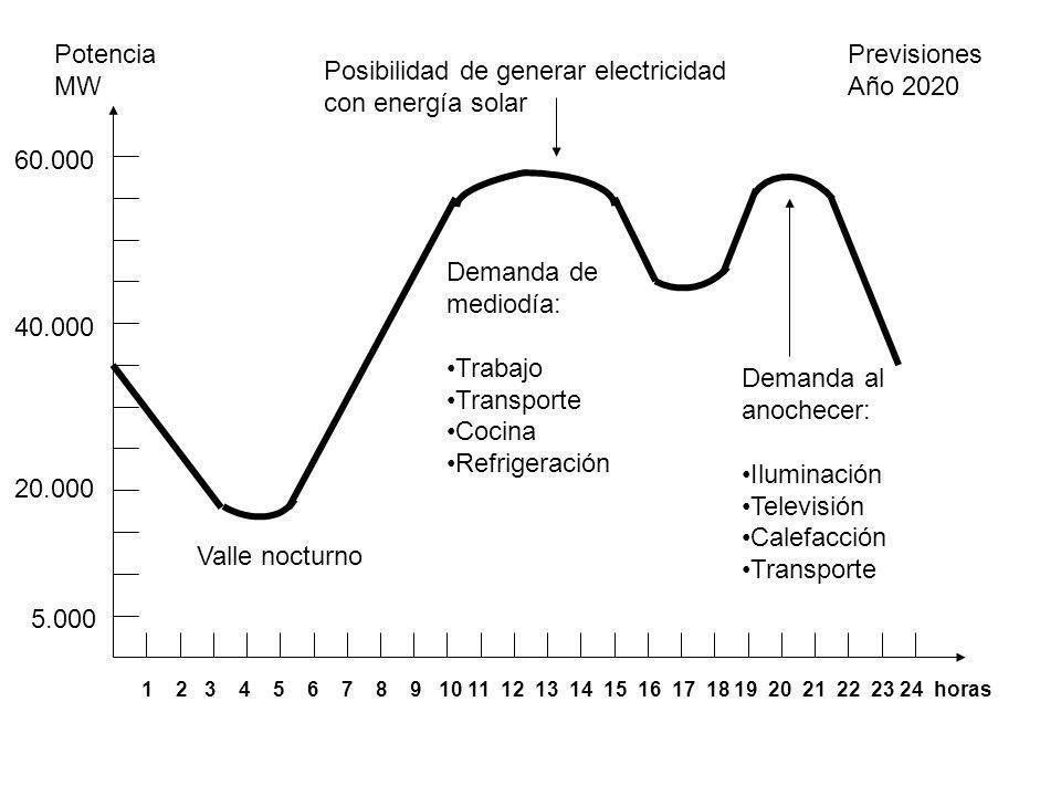 Posibilidad de generar electricidad con energía solar