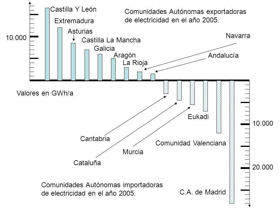 Castilla Y León Comunidades Autónomas exportadoras. de electricidad en el año 2005. Extremadura. Asturias.
