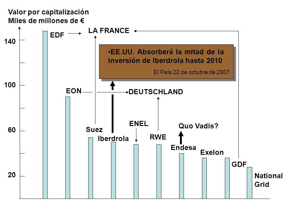 Valor por capitalización Miles de millones de €