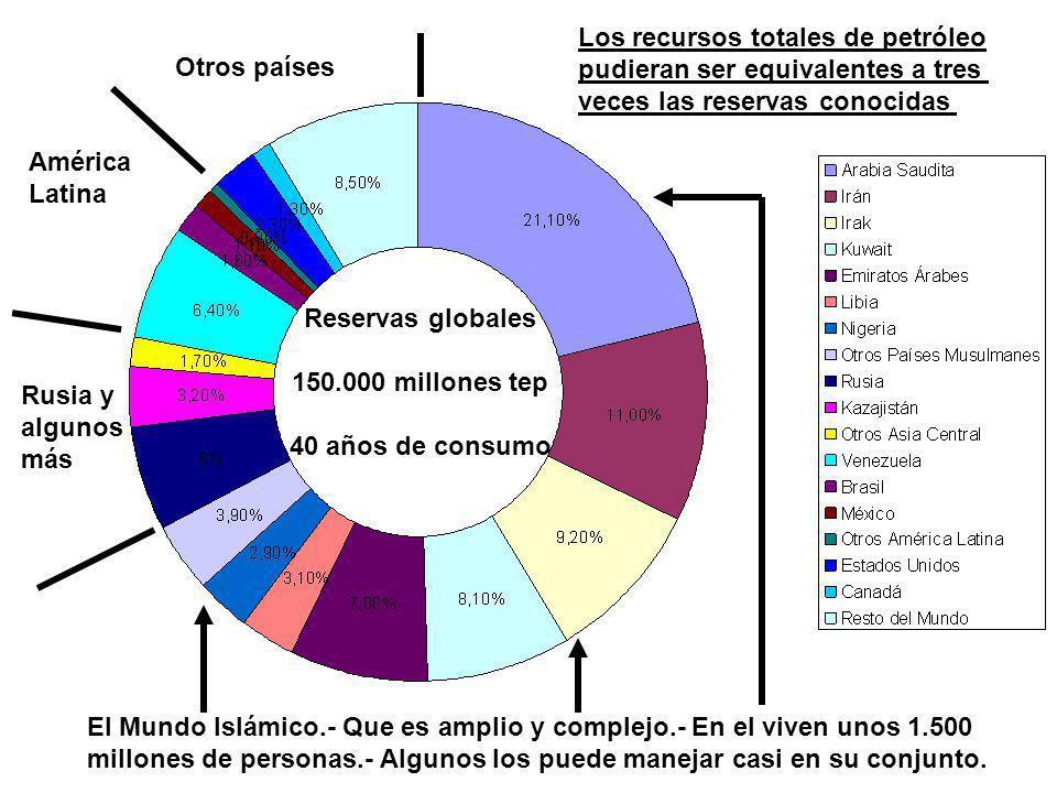 Los recursos totales de petróleo
