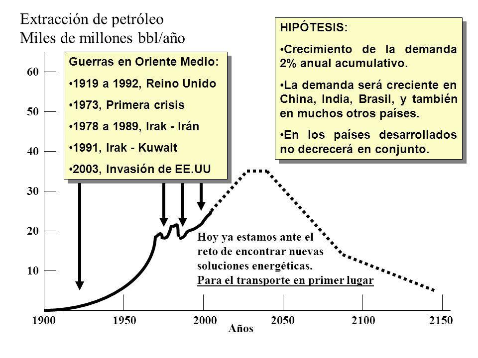 Extracción de petróleo Miles de millones bbl/año