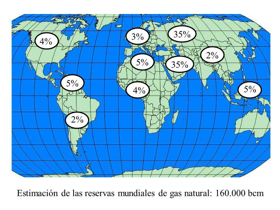 35% 3% 4% 2% 5% 35% 5% 4% 5% 2% Estimación de las reservas mundiales de gas natural: 160.000 bcm