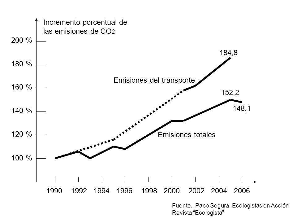 Incremento porcentual de las emisiones de CO2