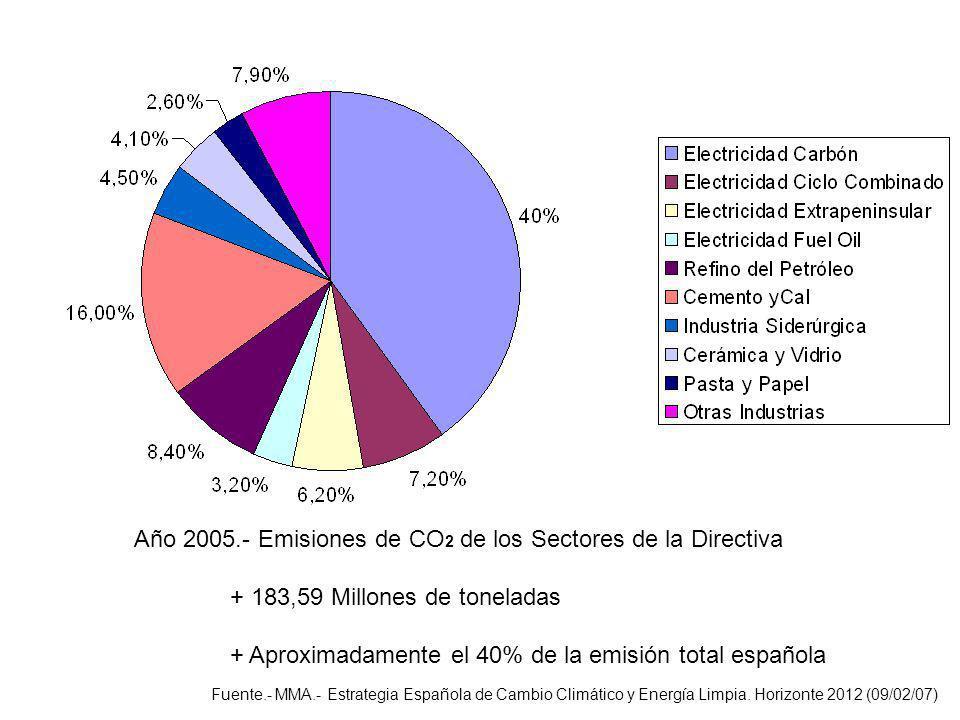 Año 2005.- Emisiones de CO2 de los Sectores de la Directiva