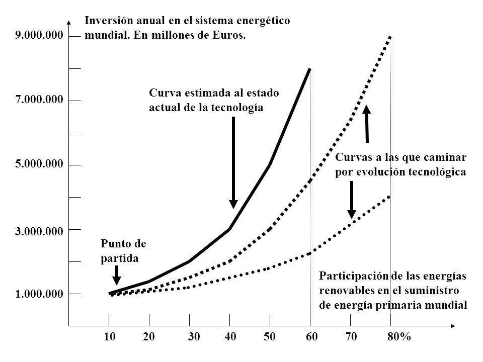 Inversión anual en el sistema energético
