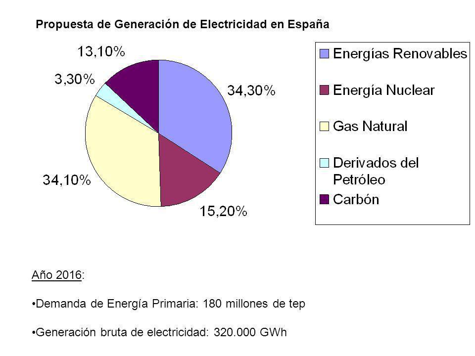 Propuesta de Generación de Electricidad en España