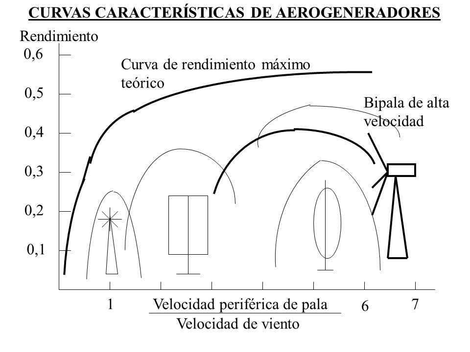 CURVAS CARACTERÍSTICAS DE AEROGENERADORES