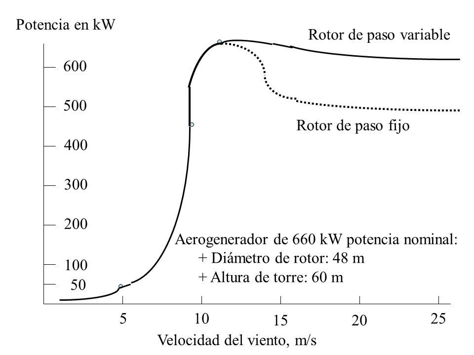 Potencia en kW Rotor de paso variable. 600. 500. Rotor de paso fijo. 400. 300. 200. Aerogenerador de 660 kW potencia nominal:
