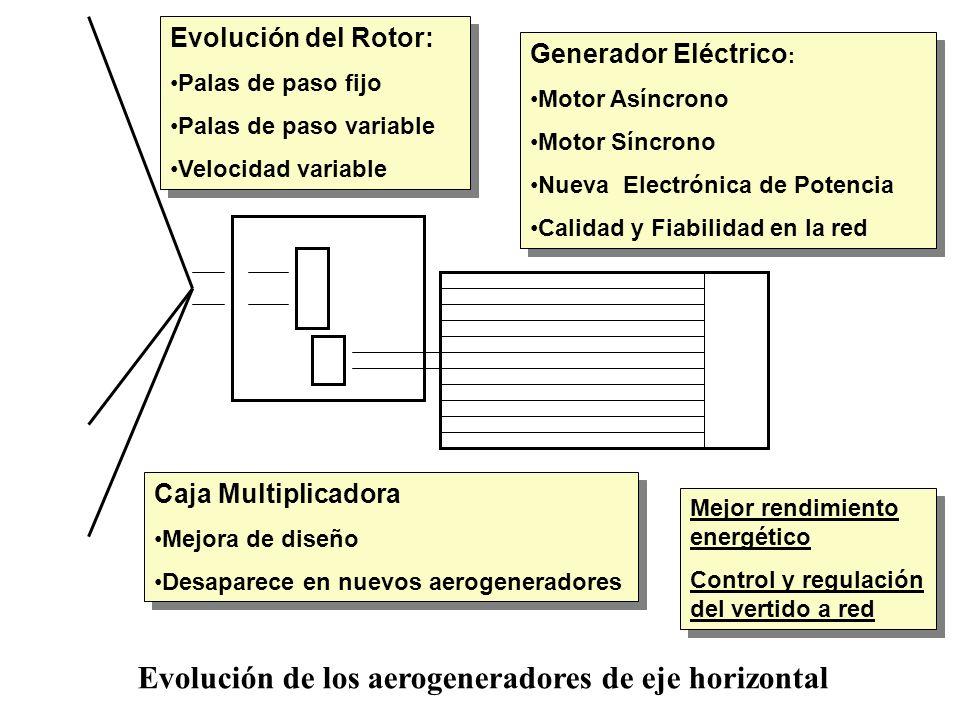 Evolución de los aerogeneradores de eje horizontal