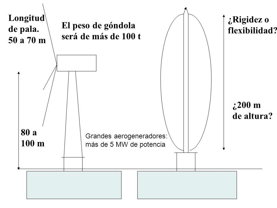 Longitud ¿Rigidez o de pala. El peso de góndola flexibilidad