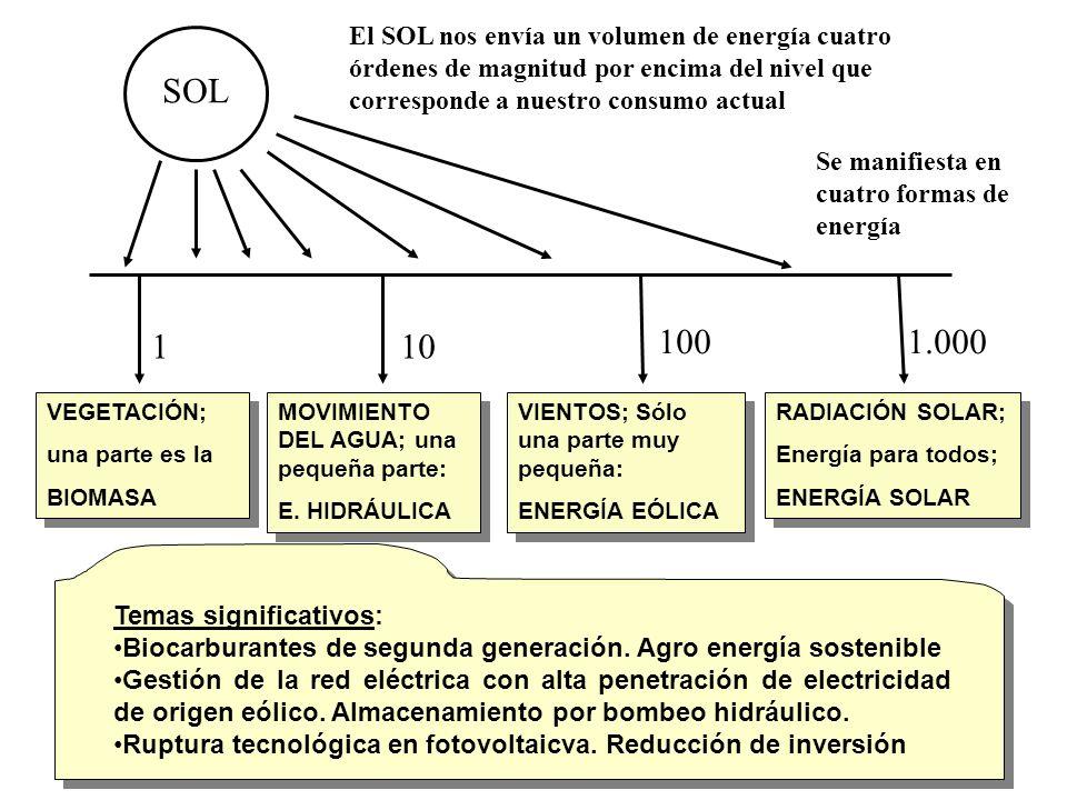 SOL 1 10 100 1.000 El SOL nos envía un volumen de energía cuatro