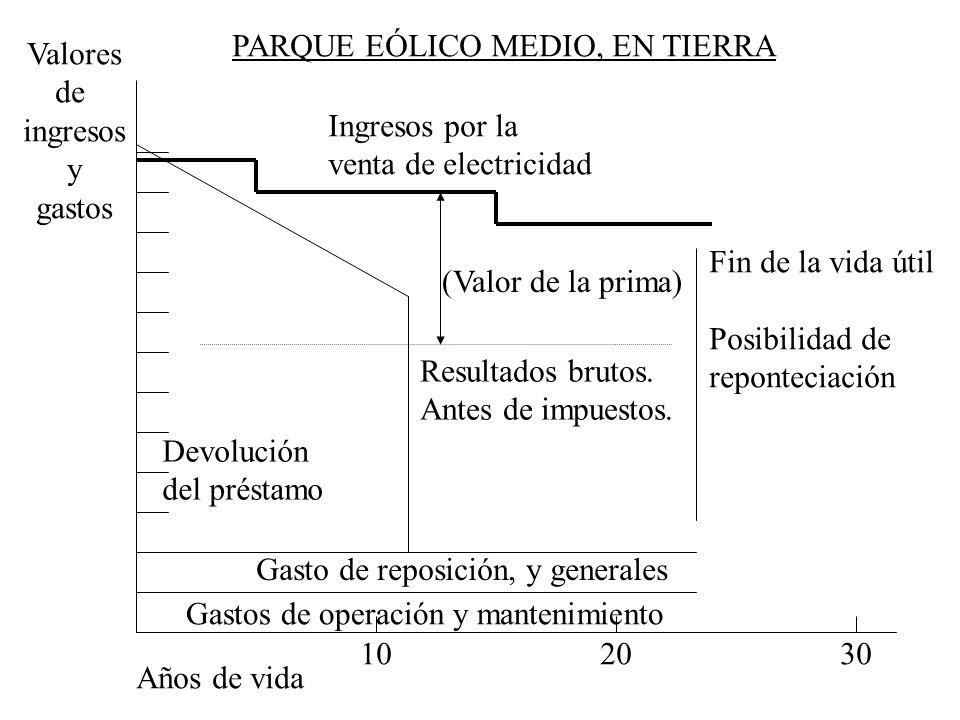PARQUE EÓLICO MEDIO, EN TIERRA