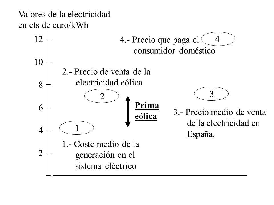 Valores de la electricidad