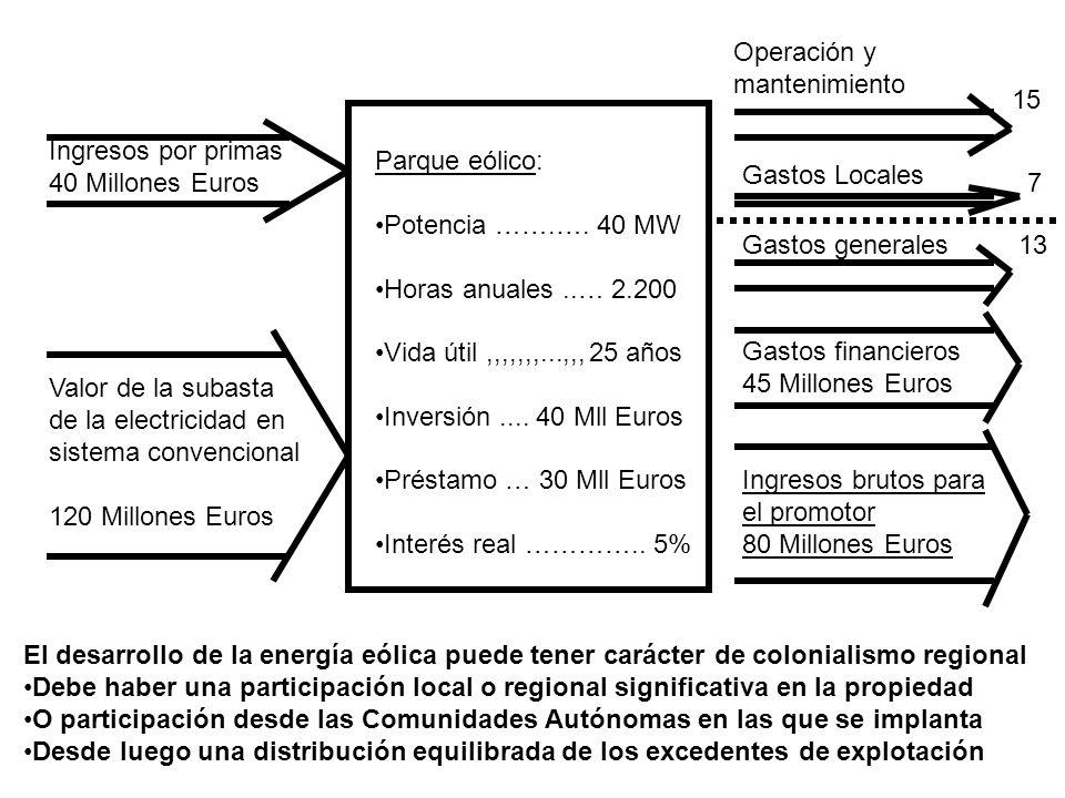 Operación y mantenimiento. 15. Ingresos por primas. 40 Millones Euros. Parque eólico: Potencia …….…. 40 MW.